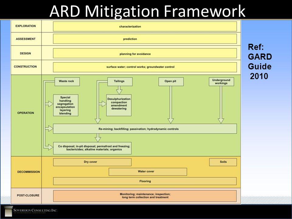 ARD Mitigation Framework Ref: GARD Guide 2010