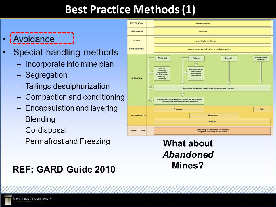 Avoidance Special handling methods –Incorporate into mine plan –Segregation –Tailings desulphurization –Compaction and conditioning –Encapsulation and layering –Blending –Co-disposal –Permafrost and Freezing Best Practice Methods (1) REF: GARD Guide 2010 What about Abandoned Mines