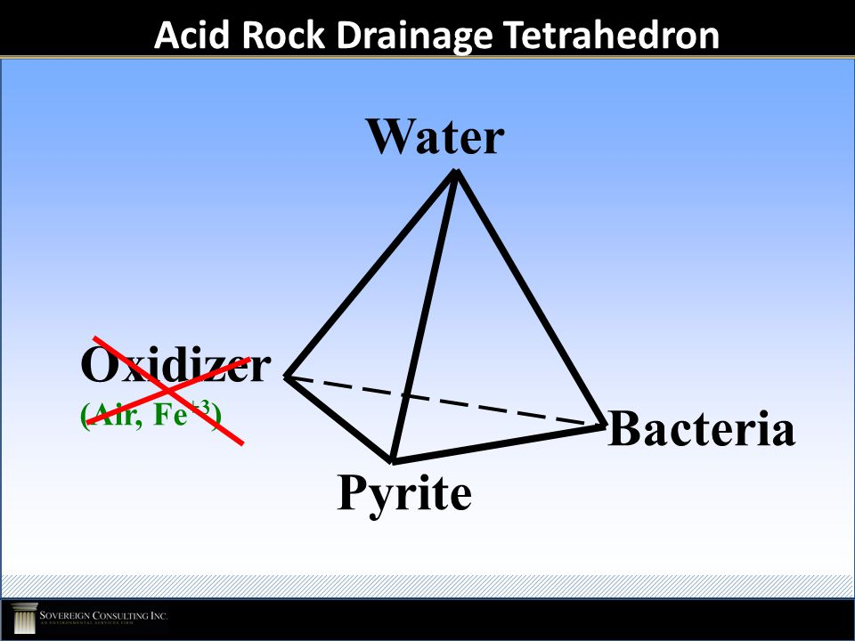 Acid Rock Drainage Tetrahedron Bacteria Water Pyrite Oxidizer (Air, Fe +3 )