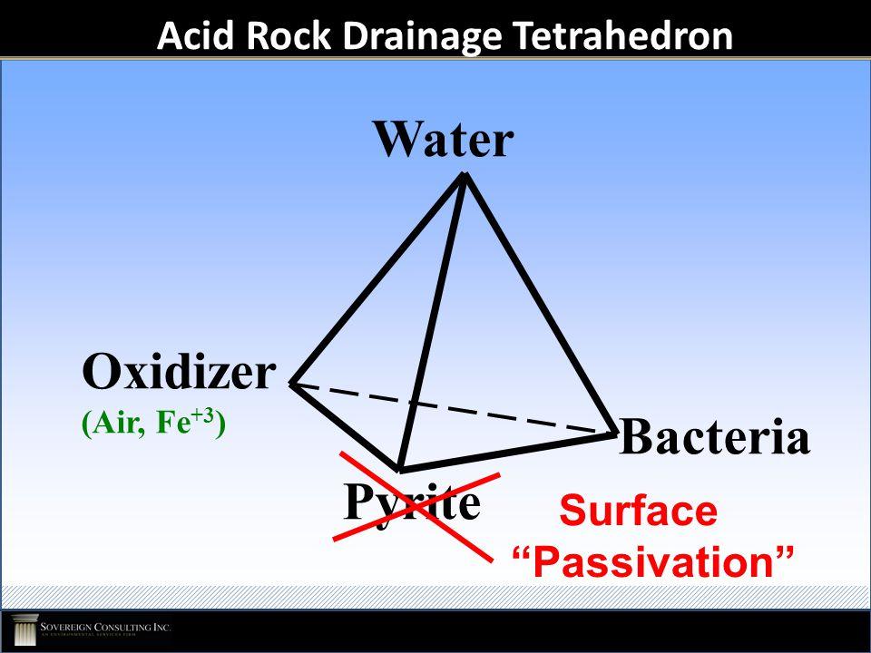 "Acid Rock Drainage Tetrahedron Bacteria Water Pyrite Oxidizer (Air, Fe +3 ) Surface ""Passivation"""