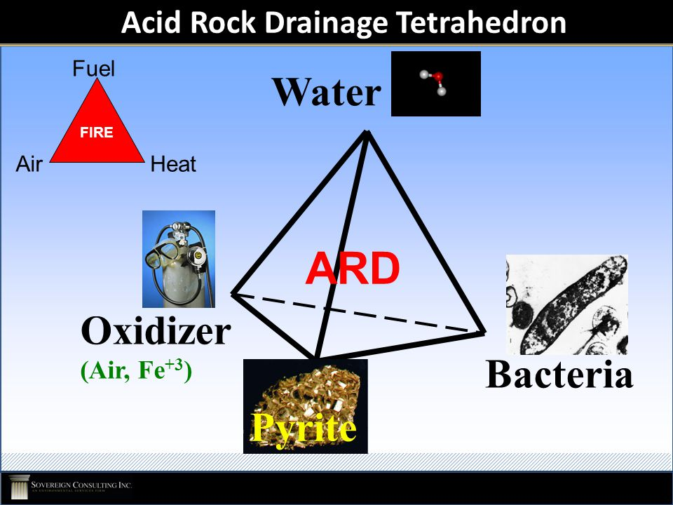 Acid Rock Drainage Tetrahedron Fuel AirHeat FIRE Oxidizer (Air, Fe +3 ) Bacteria Pyrite Water ARD