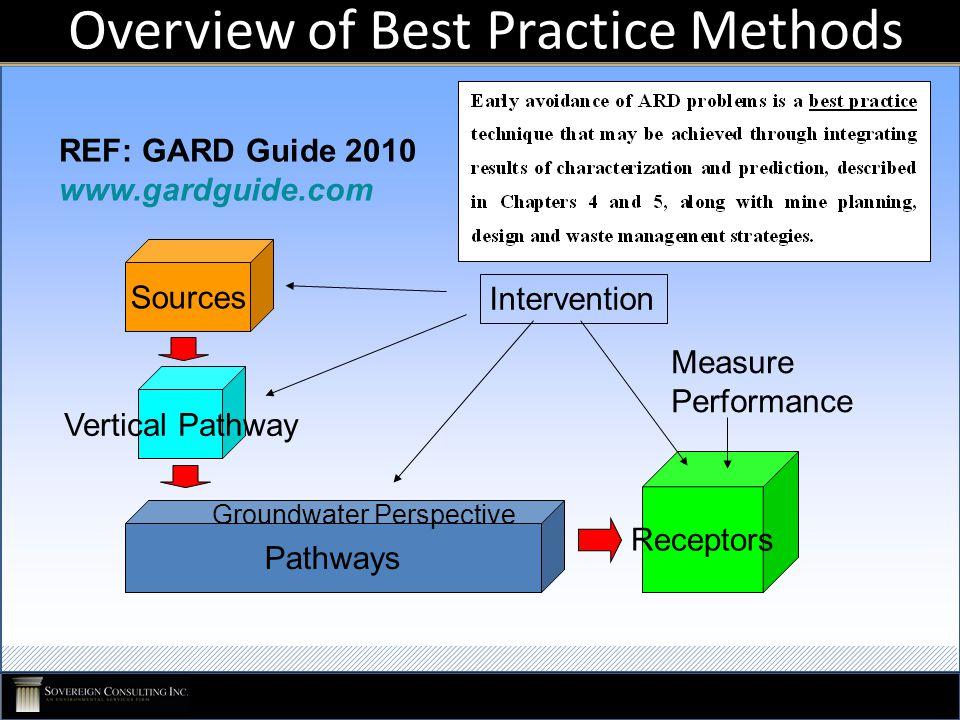 Overview of Best Practice Methods Sources Pathways Receptors Groundwater Perspective Measure Performance Vertical Pathway Intervention REF: GARD Guide