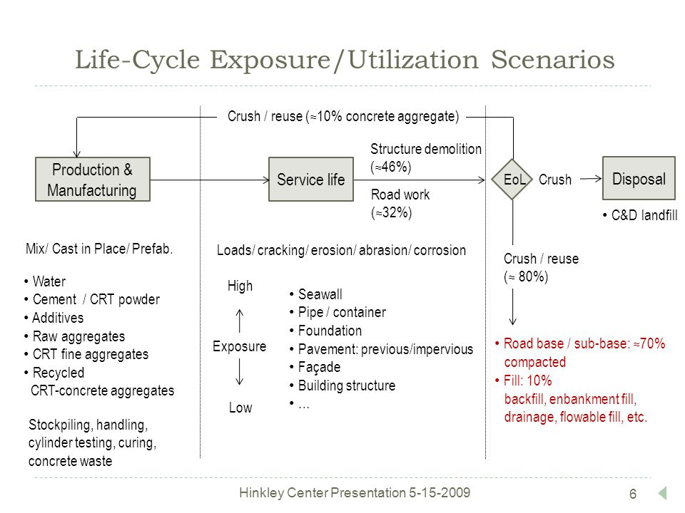 6 Life-Cycle Exposure/Utilization Scenarios Production & Manufacturing Service life Disposal Water Cement / CRT powder Additives Raw aggregates CRT fine aggregates Recycled CRT-concrete aggregates Mix/ Cast in Place/ Prefab.