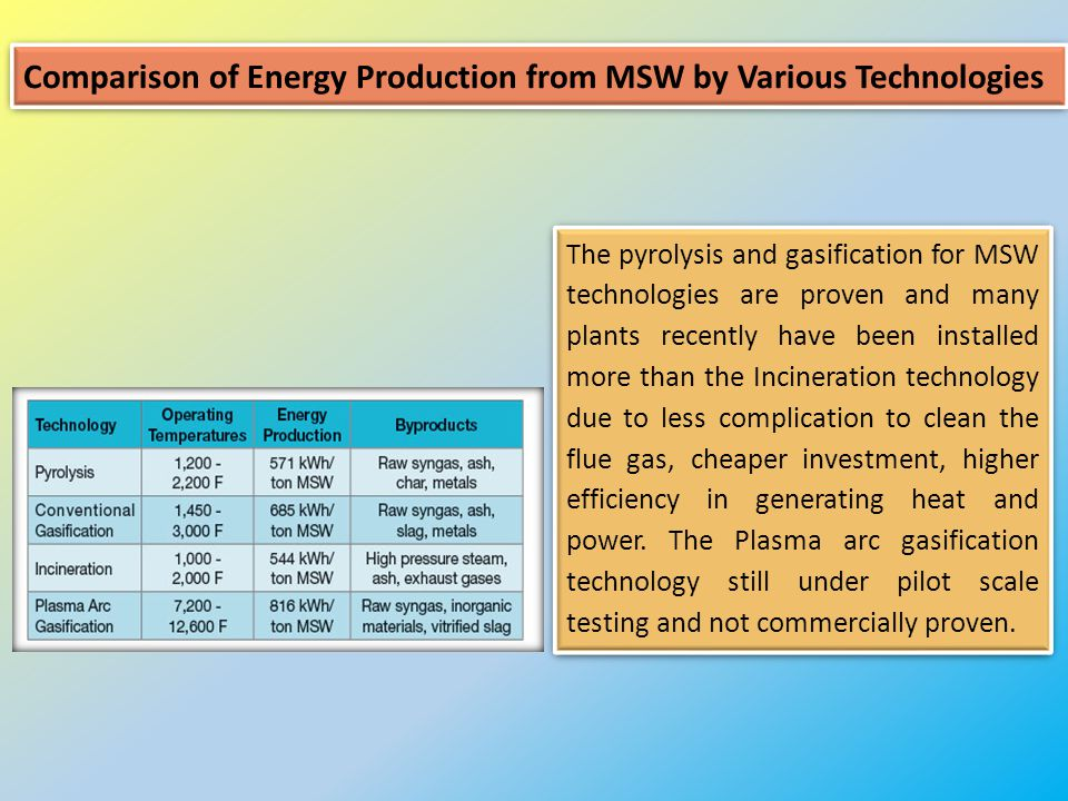 Comparison of Energy Production from MSW by Various Technologies The pyrolysis and gasification for MSW technologies are proven and many plants recently have been installed more than the Incineration technology due to less complication to clean the flue gas, cheaper investment, higher efficiency in generating heat and power.