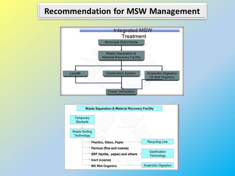 Recommendation for MSW Management