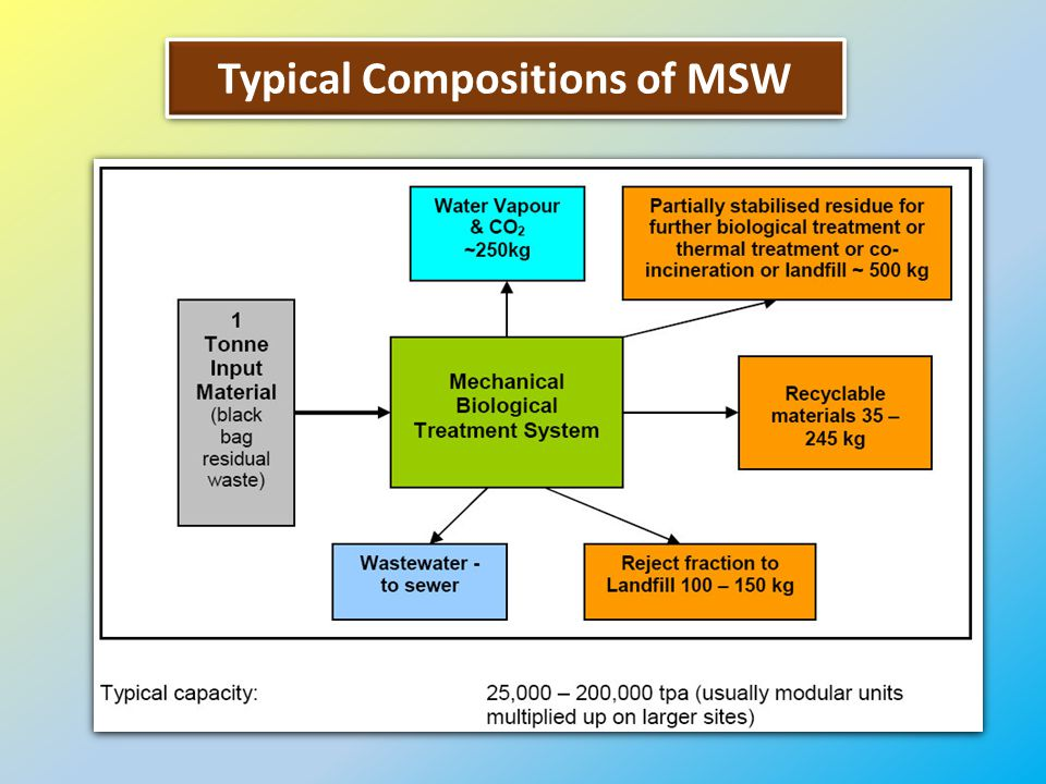 Typical Compositions of MSW