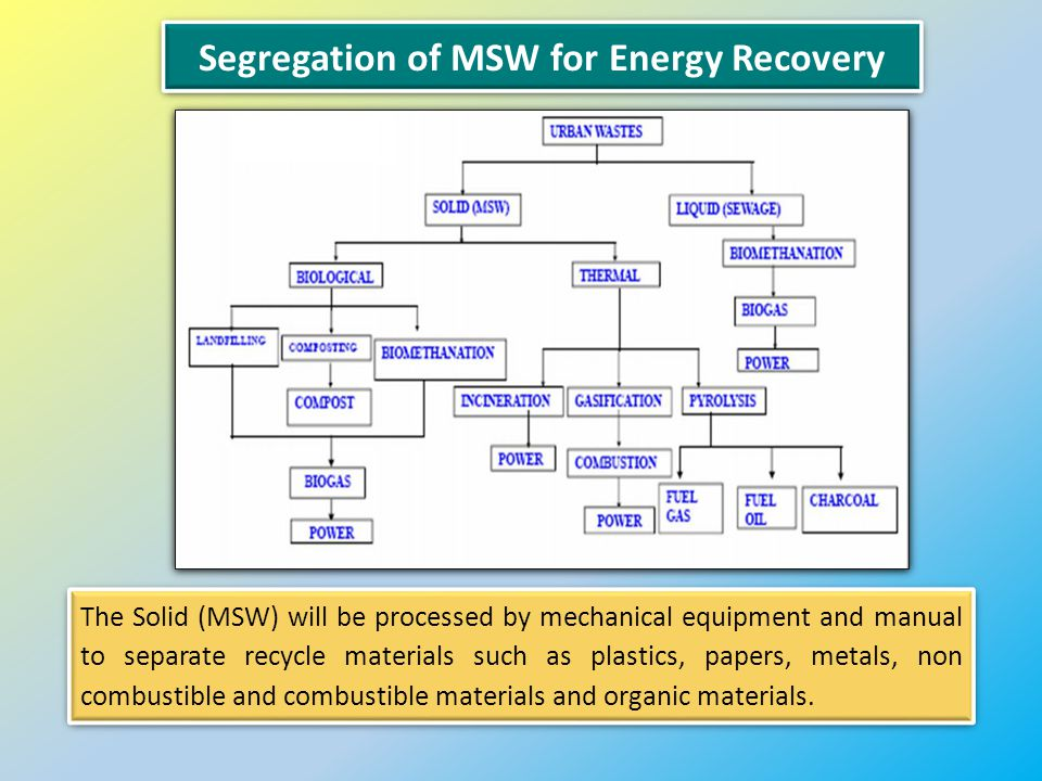 Segregation of MSW for Energy Recovery The Solid (MSW) will be processed by mechanical equipment and manual to separate recycle materials such as plastics, papers, metals, non combustible and combustible materials and organic materials.