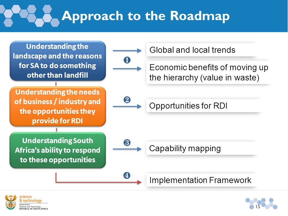 Approach to the Roadmap 15 Understanding the landscape and the reasons for SA to do something other than landfill Global and local trends Economic benefits of moving up the hierarchy (value in waste) Understanding the needs of business / industry and the opportunities they provide for RDI Opportunities for RDI Understanding South Africa's ability to respond to these opportunities Capability mapping Implementation Framework ❶ ❷ ❸ ❹