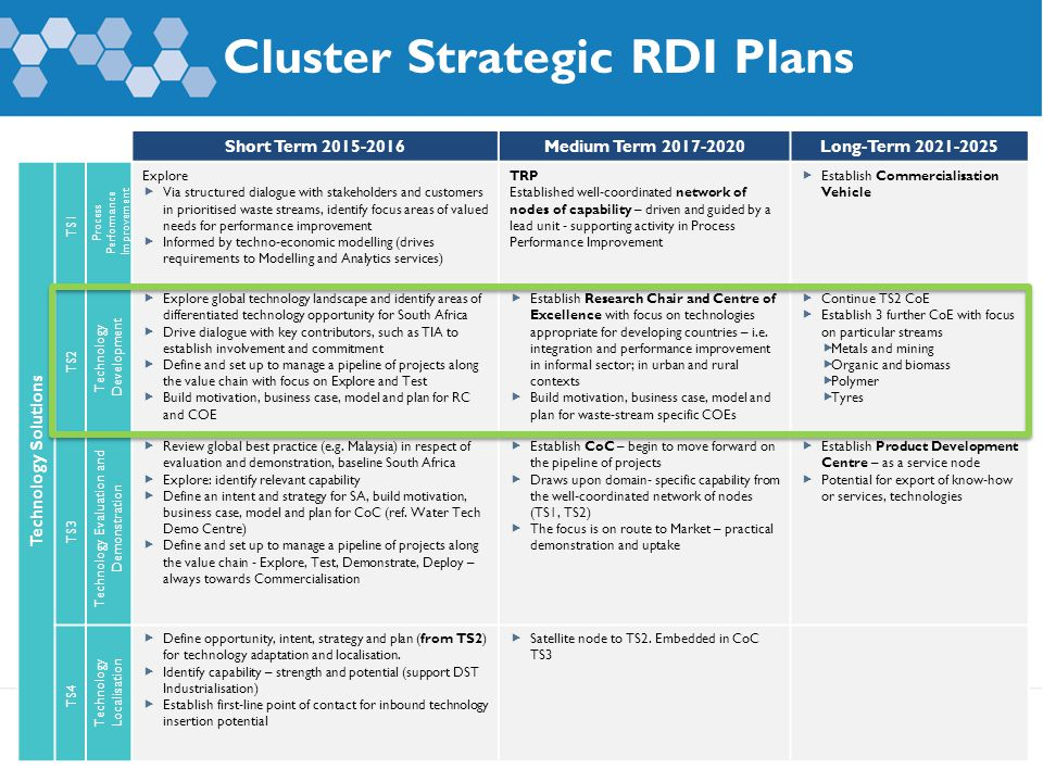 Cluster Strategic RDI Plans 19 Short Term 2015-2016Medium Term 2017-2020Long-Term 2021-2025 Technology Solutions TS1 Process Performance Improvement Explore  Via structured dialogue with stakeholders and customers in prioritised waste streams, identify focus areas of valued needs for performance improvement  Informed by techno-economic modelling (drives requirements to Modelling and Analytics services) TRP Established well-coordinated network of nodes of capability – driven and guided by a lead unit - supporting activity in Process Performance Improvement  Establish Commercialisation Vehicle TS2 Technology Development  Explore global technology landscape and identify areas of differentiated technology opportunity for South Africa  Drive dialogue with key contributors, such as TIA to establish involvement and commitment  Define and set up to manage a pipeline of projects along the value chain with focus on Explore and Test  Build motivation, business case, model and plan for RC and COE  Establish Research Chair and Centre of Excellence with focus on technologies appropriate for developing countries – i.e.
