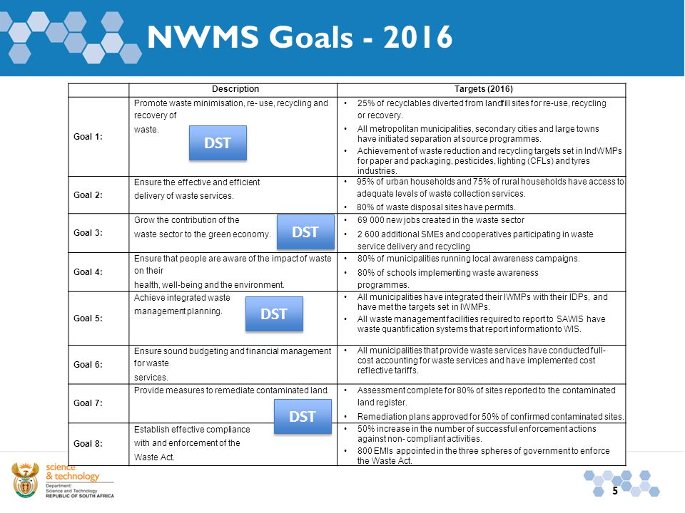 5 NWMS Goals - 2016 DescriptionTargets (2016) Goal 1: Promote waste minimisation, re- use, recycling and recovery of waste.