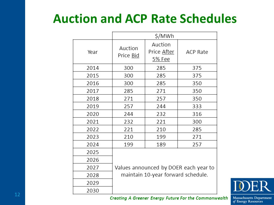 Creating A Greener Energy Future For the Commonwealth Auction and ACP Rate Schedules 12 $/MWh Year Auction Price Bid Auction Price After 5% Fee ACP Rate 2014300285375 2015300285375 2016300285350 2017285271350 2018271257350 2019257244333 2020244232316 2021232221300 2022221210285 2023210199271 2024199189257 2025 Values announced by DOER each year to maintain 10-year forward schedule.