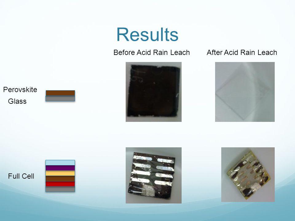 Results (Continued) Acid Rain % LeachedLandfill Conditions % Leached 10 57 5439 42 21 26 14 Not tested Not Tested Not tested