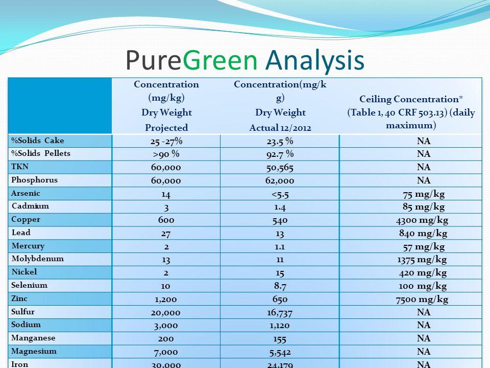 PureGreen Analysis
