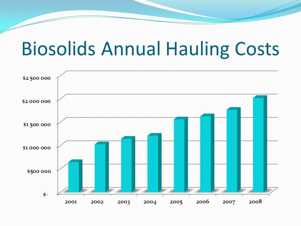Biosolids Annual Hauling Costs