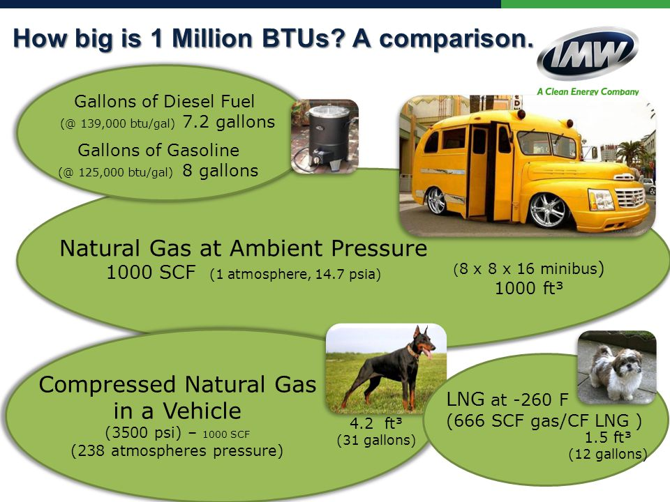 How big is 1 Million BTUs. A comparison.