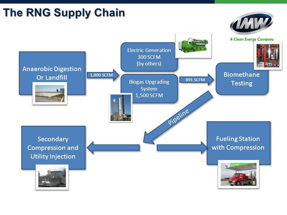 The RNG Supply Chain Anaerobic Digestion Or Landfill Anaerobic Digestion Or Landfill Biogas Upgrading System 1,500 SCFM Biogas Upgrading System 1,500 SCFM Fueling Station with Compression Biomethane Testing 1,800 SCFM 891 SCFM Pipeline Electric Generation 300 SCFM (by others) Electric Generation 300 SCFM (by others) Secondary Compression and Utility Injection