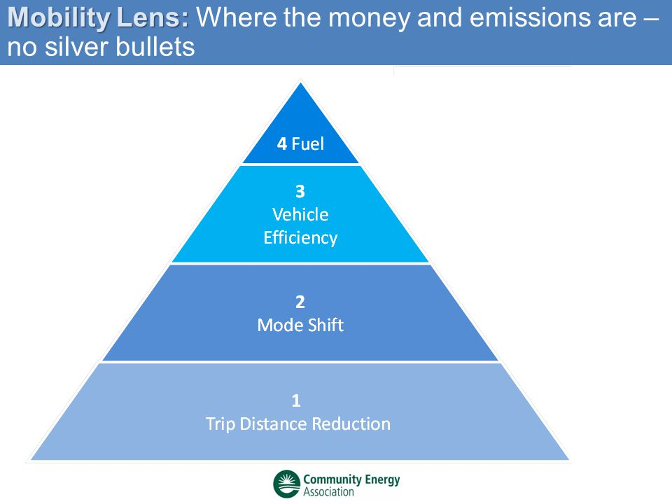 Mobility Lens: Mobility Lens: Where the money and emissions are – no silver bullets