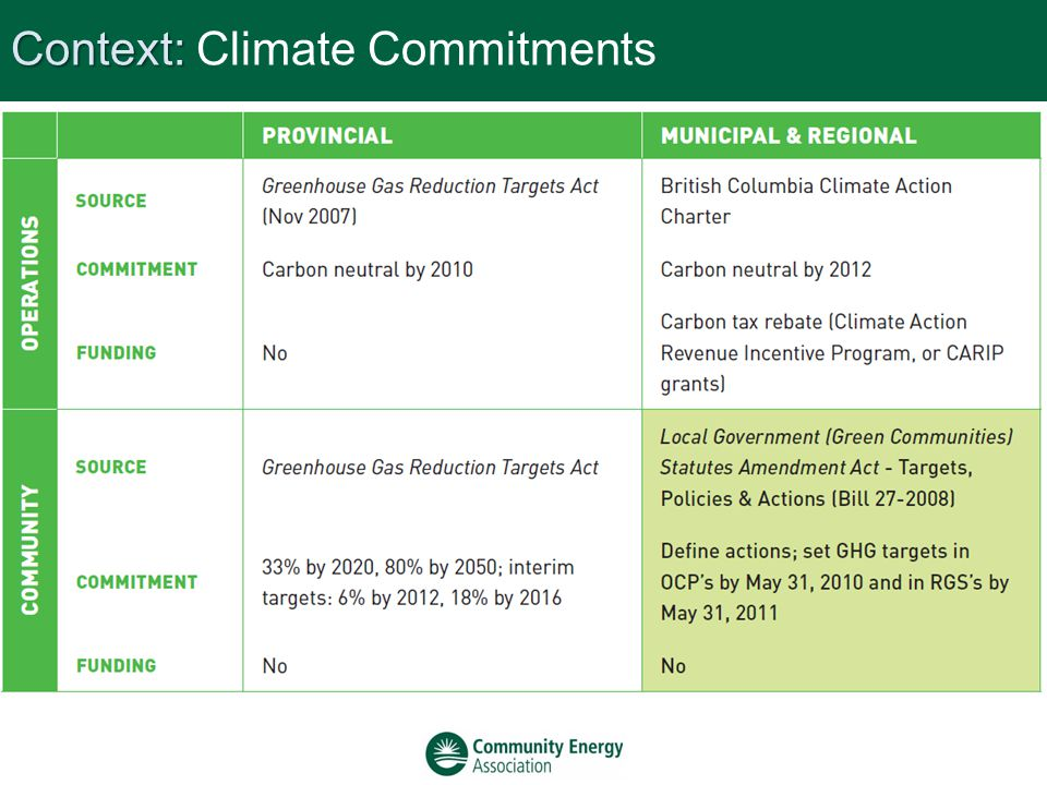 Context: Context: Climate Commitments