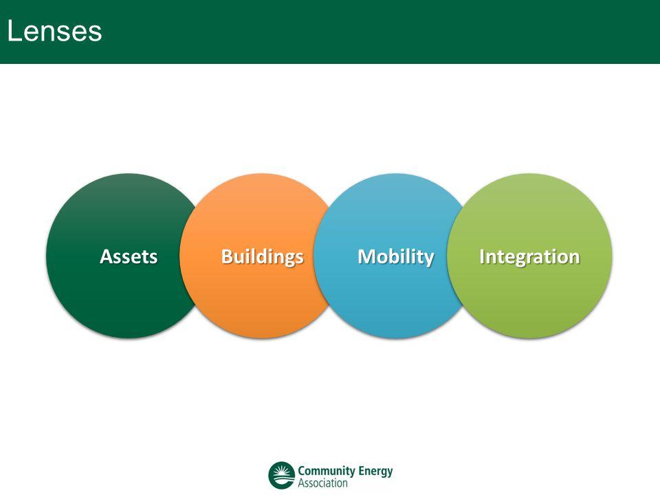 LensesAssetsAssetsBuildingsBuildingsMobilityMobilityIntegrationIntegration