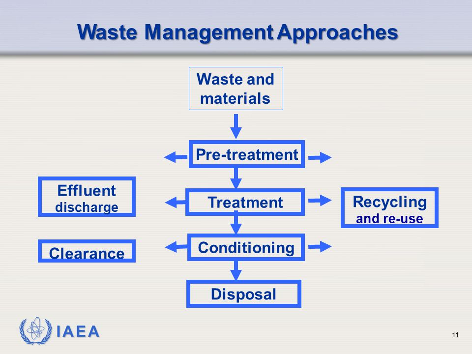 IAEA Pre-treatment Treatment Conditioning Disposal Recycling and re-use Effluent discharge Clearance Waste and materials Waste Management Approaches 1