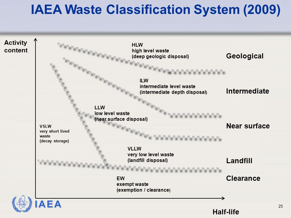 IAEA Half-life Activity content VSLW very short lived waste (decay storage) HLW high level waste (deep geologic disposal) ILW intermediate level waste