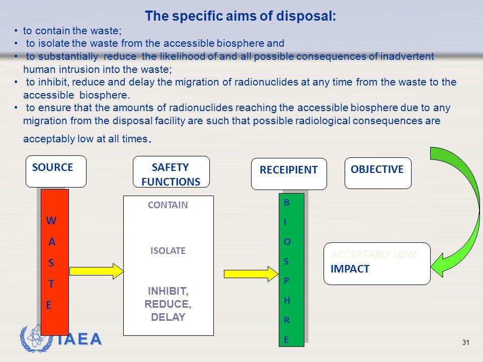 IAEA W A S T E W A S T E BIOSPHREBIOSPHRE BIOSPHREBIOSPHRE CONTAIN ISOLATE INHIBIT, REDUCE, DELAY SOURCE SAFETY FUNCTIONS RECEIPIENT OBJECTIVE ACCEPTA