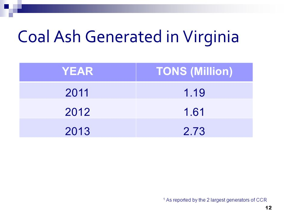 Coal Ash Generated in Virginia YEARTONS (Million) 20111.19 20121.61 20132.73 1 As reported by the 2 largest generators of CCR 12