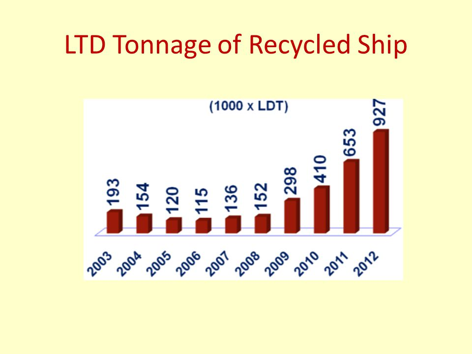 LTD Tonnage of Recycled Ship