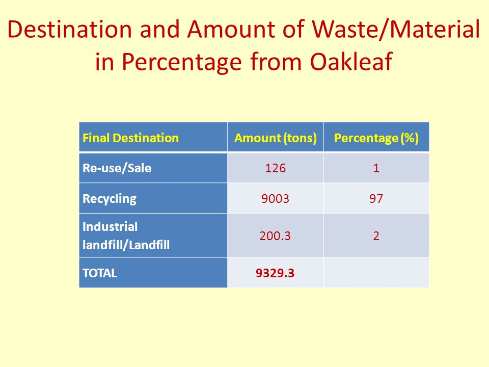Destination and Amount of Waste/Material in Percentage from Oakleaf Final DestinationAmount (tons)Percentage (%) Re-use/Sale1261 Recycling900397 Indus