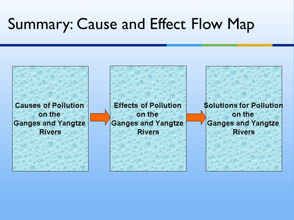 Summary: Cause and Effect Flow Map Effects of Pollution on the Ganges and Yangtze Rivers Causes of Pollution on the Ganges and Yangtze Rivers Solution