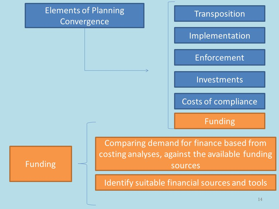 14 Elements of Planning Convergence Transposition Implementation Enforcement Investments Funding Costs of compliance Comparing demand for finance based from costing analyses, against the available funding sources Identify suitable financial sources and tools Funding