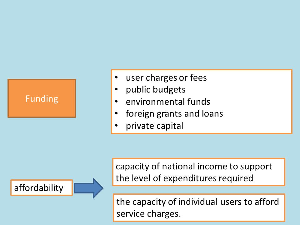 15 user charges or fees public budgets environmental funds foreign grants and loans private capital the capacity of individual users to afford service charges.