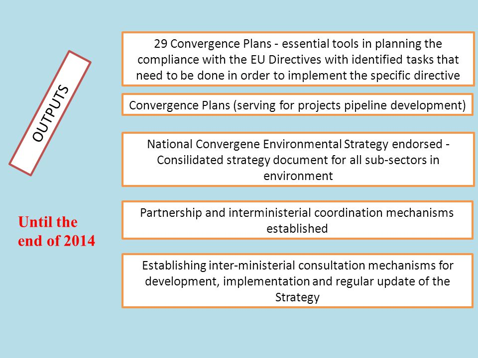 24 National Convergene Environmental Strategy endorsed - Consilidated strategy document for all sub-sectors in environment Convergence Plans (serving for projects pipeline development) Partnership and interministerial coordination mechanisms established OUTPUTS 29 Convergence Plans - essential tools in planning the compliance with the EU Directives with identified tasks that need to be done in order to implement the specific directive Establishing inter-ministerial consultation mechanisms for development, implementation and regular update of the Strategy Until the end of 2014