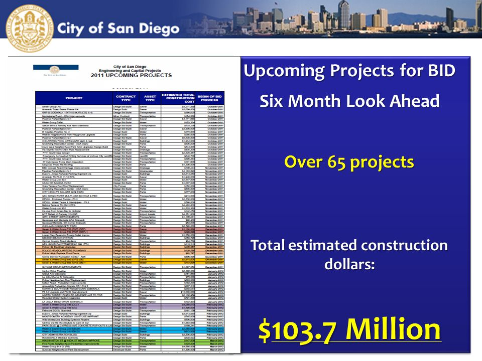 Upcoming Projects for BID Six Month Look Ahead Over 65 projects Total estimated construction dollars: $103.7 Million Upcoming Projects for BID Six Month Look Ahead Over 65 projects Total estimated construction dollars: $103.7 Million