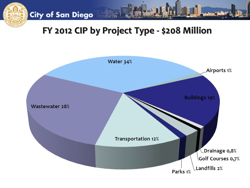 8 FY 2012 CIP by Project Type - $208 Million