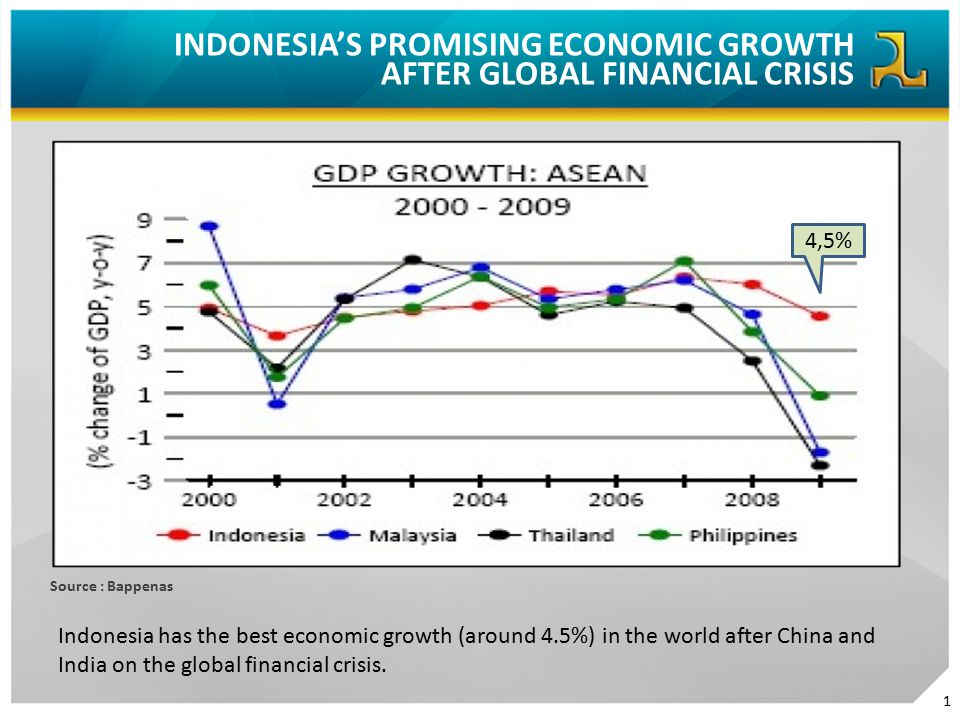 INDONESIA'S PROMISING ECONOMIC GROWTH AFTER GLOBAL FINANCIAL CRISIS Source : Bappenas 4,5% Indonesia has the best economic growth (around 4.5%) in the