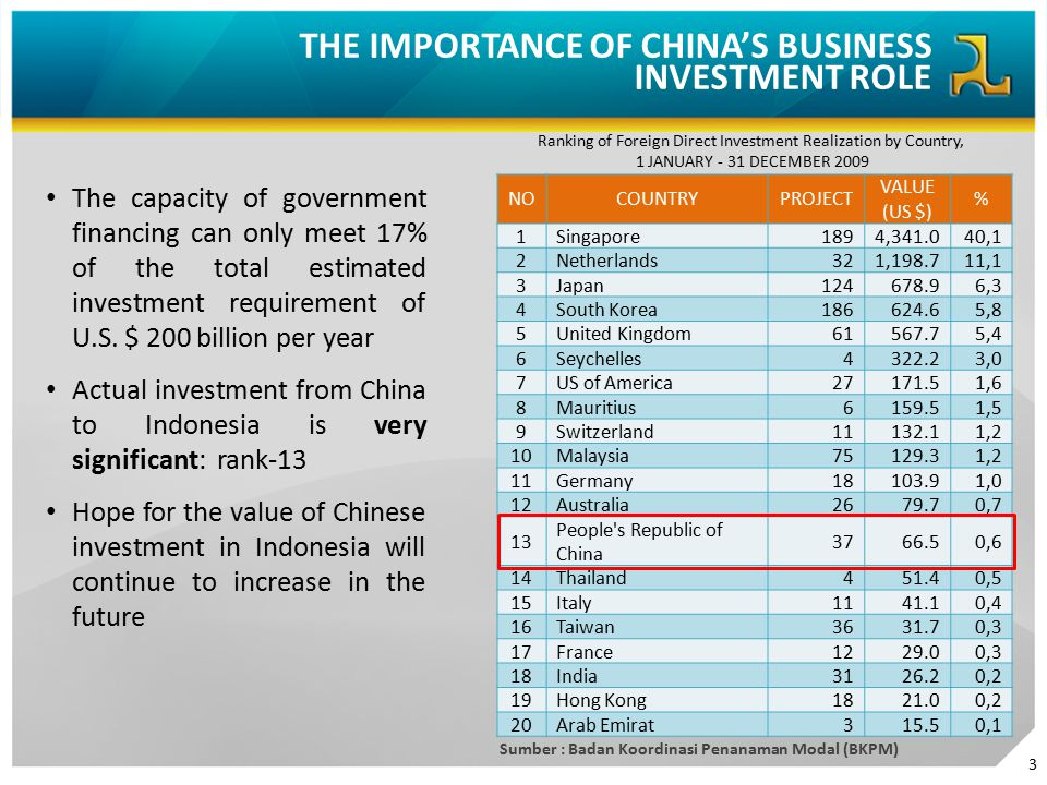 THE IMPORTANCE OF CHINA'S BUSINESS INVESTMENT ROLE The capacity of government financing can only meet 17% of the total estimated investment requiremen