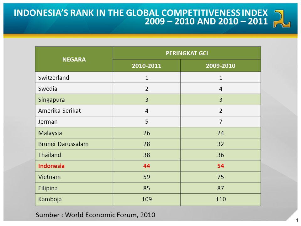 4 NEGARA PERINGKAT GCI 2010-20112009-2010 Switzerland11 Swedia24 Singapura33 Amerika Serikat42 Jerman57 Malaysia2624 Brunei Darussalam2832 Thailand3836 Indonesia4454 Vietnam5975 Filipina8587 Kamboja109110 INDONESIA'S RANK IN THE GLOBAL COMPETITIVENESS INDEX 2009 – 2010 AND 2010 – 2011 Sumber : World Economic Forum, 2010