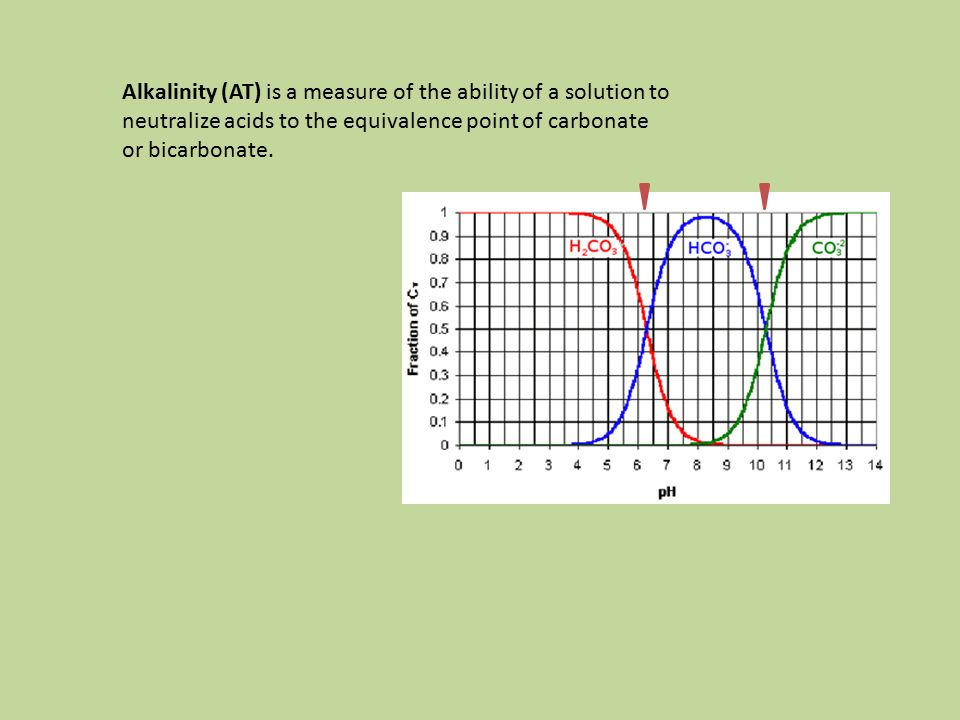 Alkalinity (AT) is a measure of the ability of a solution to neutralize acids to the equivalence point of carbonate or bicarbonate.