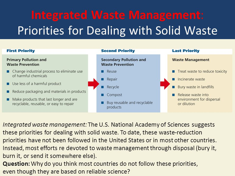 Integrated Waste Management: Priorities for Dealing with Solid Waste Integrated waste management: The U.S. National Academy of Sciences suggests these
