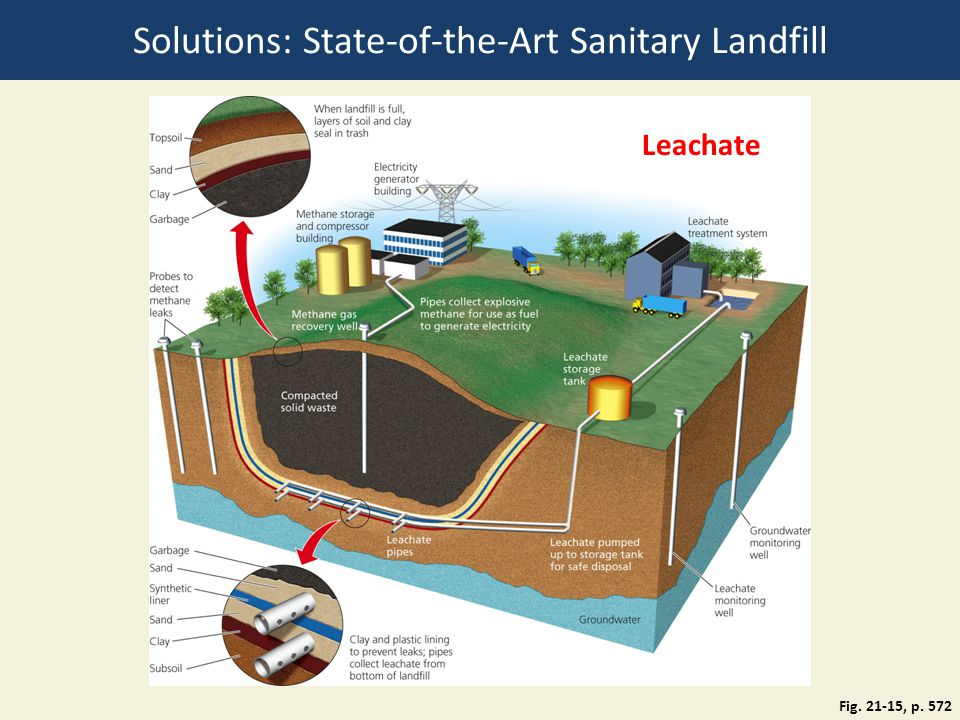 Solutions: State-of-the-Art Sanitary Landfill Fig. 21-15, p. 572 Leachate
