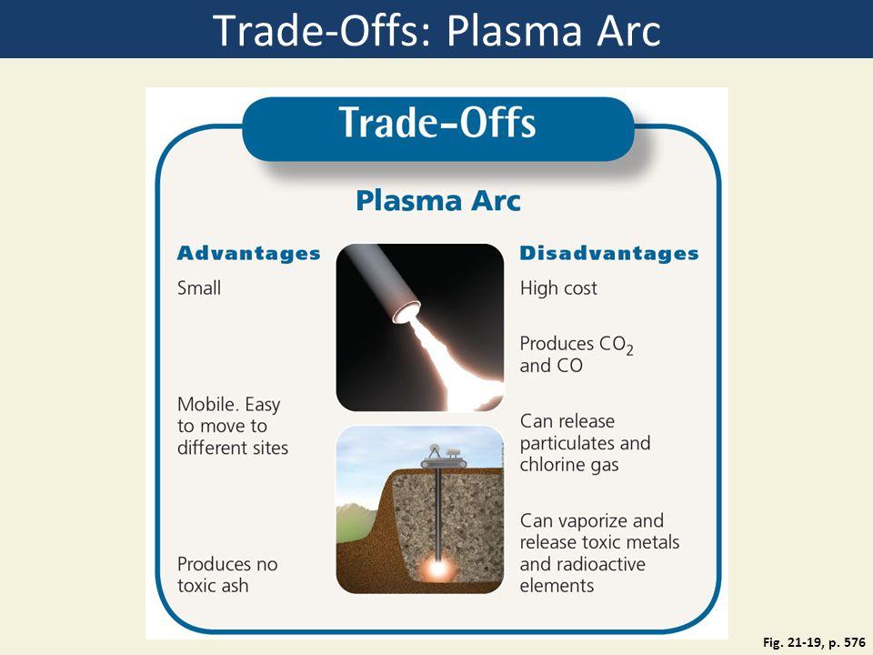 Trade-Offs: Plasma Arc Fig. 21-19, p. 576
