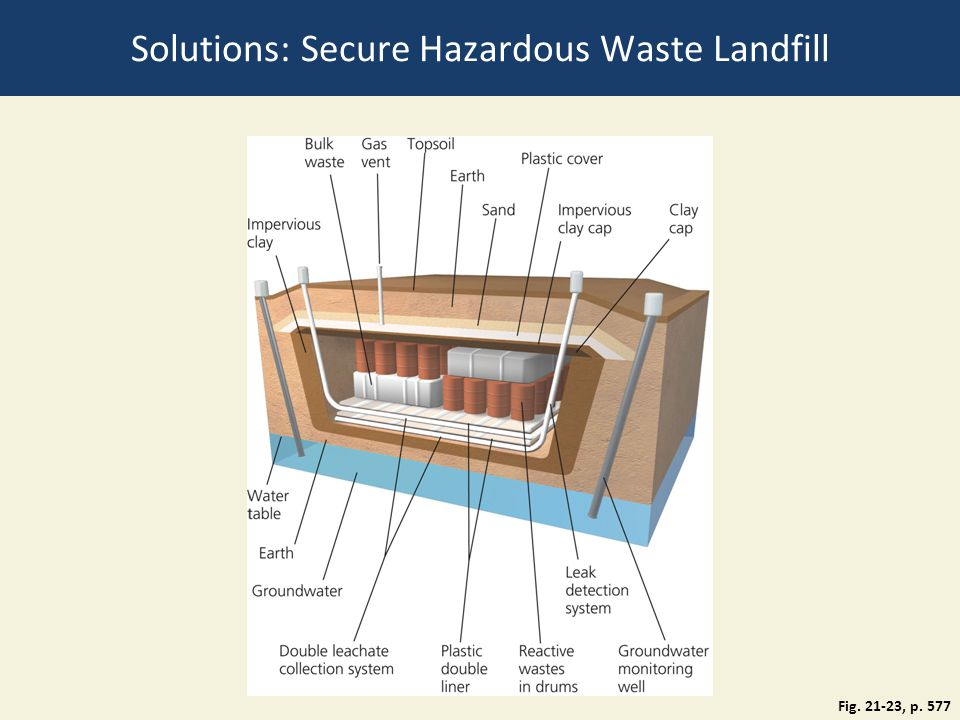 Solutions: Secure Hazardous Waste Landfill Fig. 21-23, p. 577