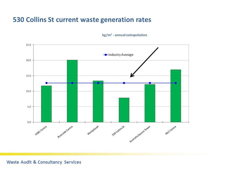 Waste Audit & Consultancy Servicespart of the DoloMatrix Group 530 Collins St current waste generation rates