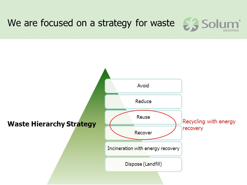 AvoidReduceReuseRecoverIncineration with energy recoveryDispose (Landfill) We are focused on a strategy for waste Waste Hierarchy Strategy Recycling with energy recovery