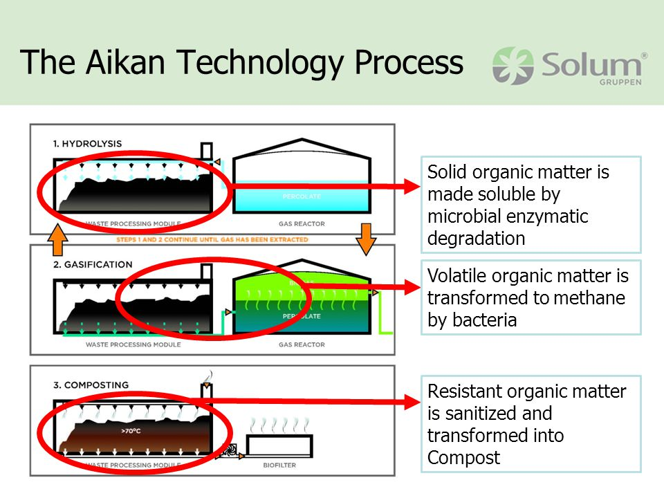 The Aikan Technology Process Solid organic matter is made soluble by microbial enzymatic degradation Volatile organic matter is transformed to methane by bacteria Resistant organic matter is sanitized and transformed into Compost
