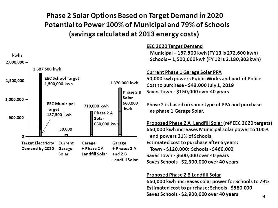 2,000,000 1,500,000 1,000,000 500,000 0 EEC School Target 1,500,000 kwh EEC Municipal Target 187,500 kwh Target Electricity Demand by 2020 1,687,500 kwh Current Garage Solar 50,000 Garage + Phase 2 A Landfill Solar Phase 2 A Solar 660,000 kwh Phase 2 B Solar 660,000 kwh Garage + Phases 2 A and 2 B Landfill Solar 710,000 kwh 1,370,000 kwh Phase 2 Solar Options Based on Target Demand in 2020 Potential to Power 100% of Municipal and 79% of Schools (savings calculated at 2013 energy costs) EEC 2020 Target Demand Municipal – 187,500 kwh (FY 13 is 272,600 kwh) Schools – 1,500,000 kwh (FY 12 is 2,180,803 kwh) Current Phase 1 Garage Solar PPA 50,000 kwh powers Public Works and part of Police Cost to purchase - $43,000 July 1, 2019 Saves Town - $150,000 over 40 years Phase 2 is based on same type of PPA and purchase as phase 1 Garage Solar.