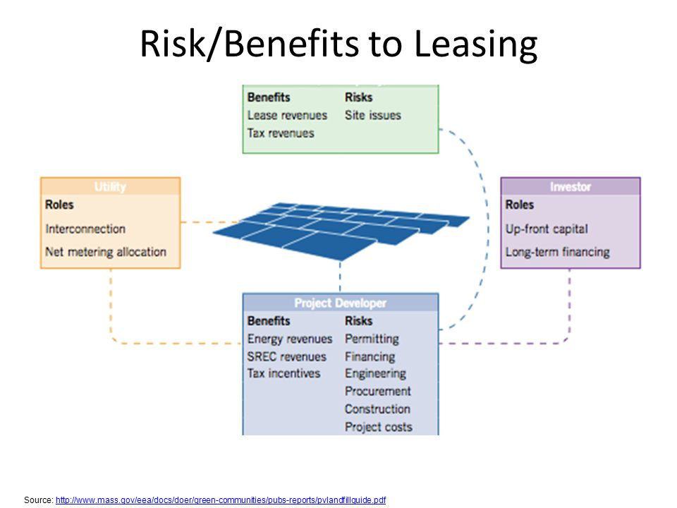 Risk/Benefits to Leasing Source: http://www.mass.gov/eea/docs/doer/green-communities/pubs-reports/pvlandfillguide.pdfhttp://www.mass.gov/eea/docs/doer/green-communities/pubs-reports/pvlandfillguide.pdf