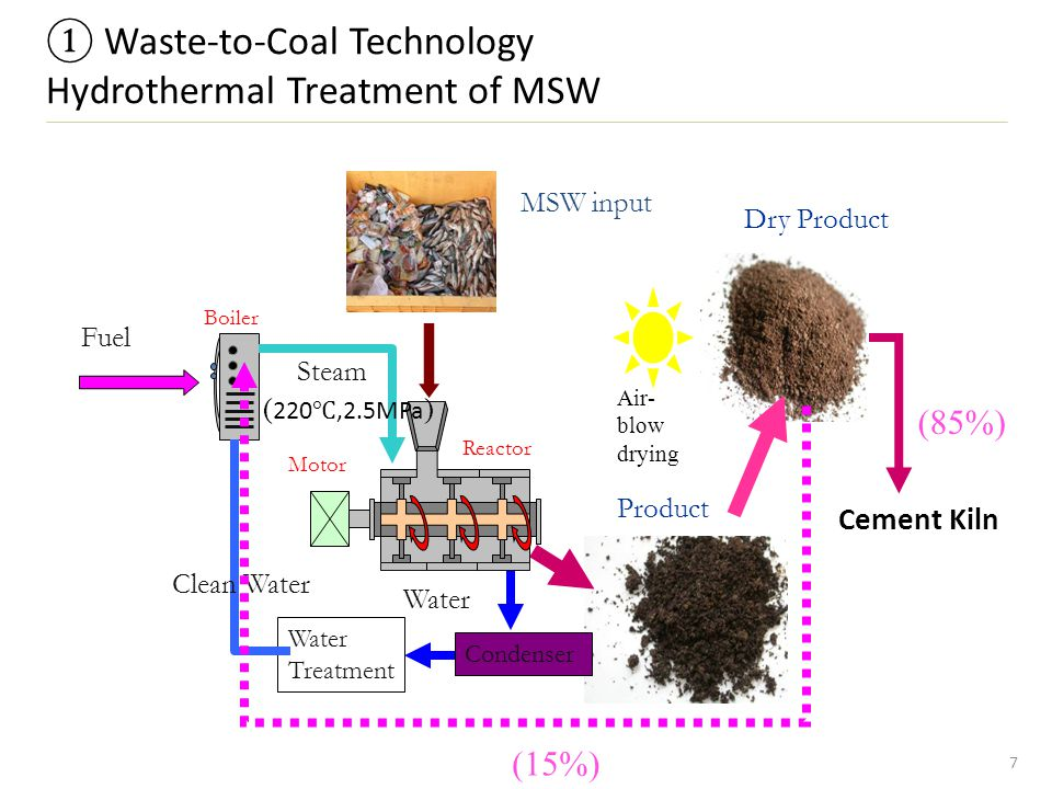 Application of Waste-to-Coal In Cement Production 8 MSW = Municipal Solid Waste Material input product out Coal Pulverizer Mixer Bunker Treated MSW