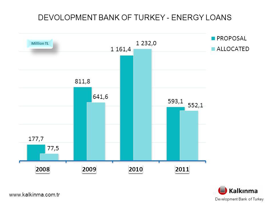 DEVOLOPMENT BANK OF TURKEY - ENERGY LOANS www.kalkinma.com.tr Million TL Development Bank of Turkey